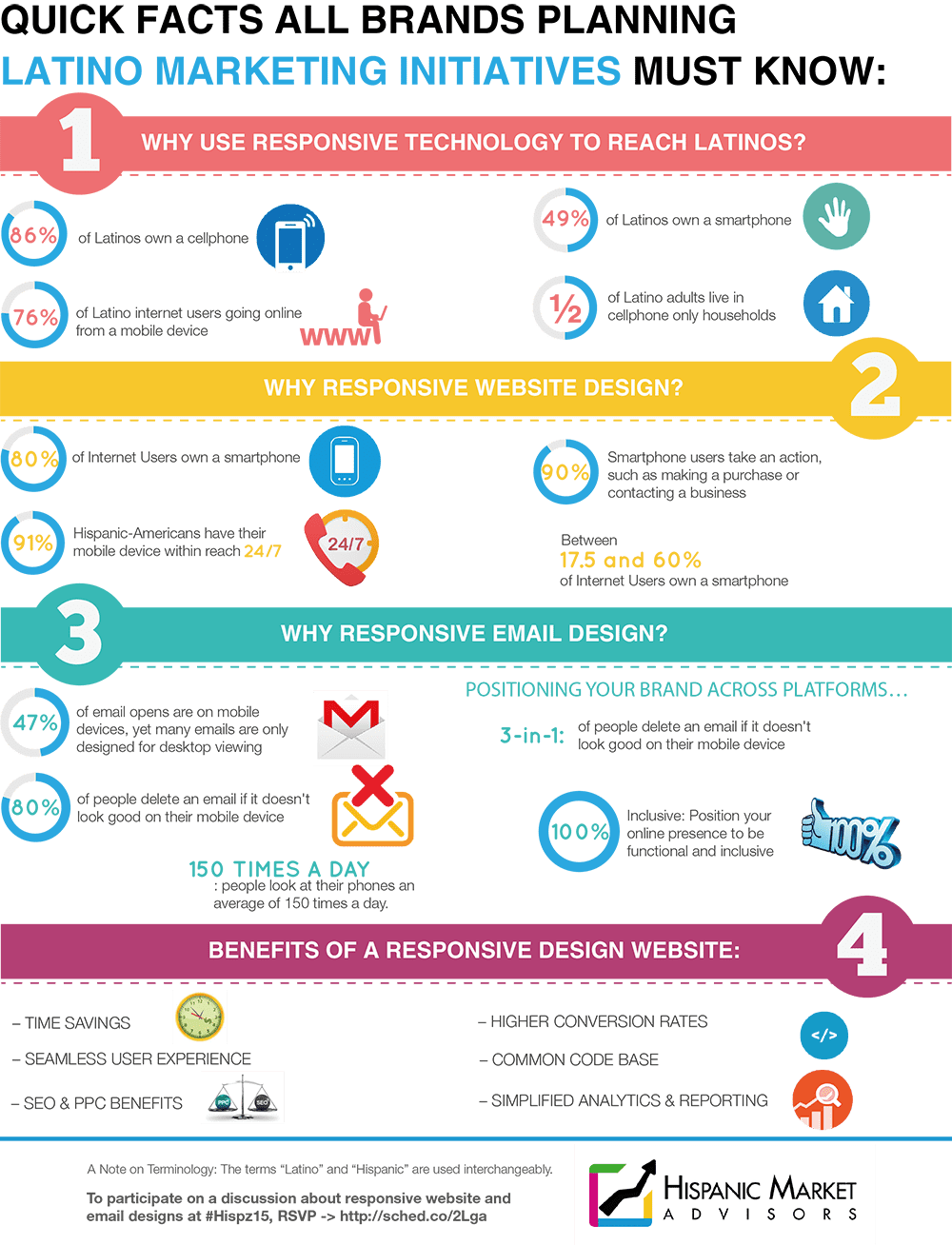Infographic Latino Marketing Initiatives