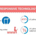 Why Responsive Design in Latino Marketing