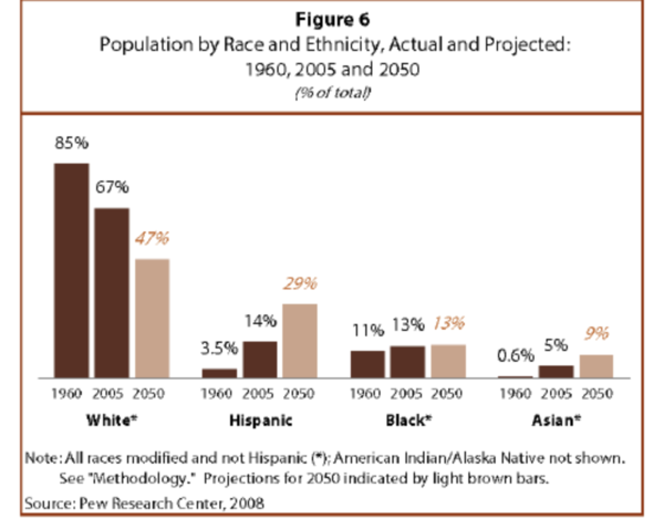 The Hispanic population, 42 million in 2005, will rise to 128 million in 2050, tripling in size.
